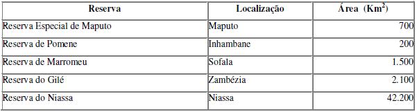 Reservas Nacionais de Moçambique